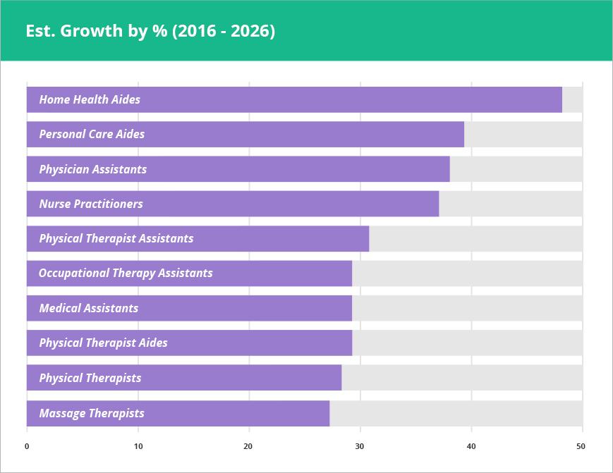 Medical Careers in Demand